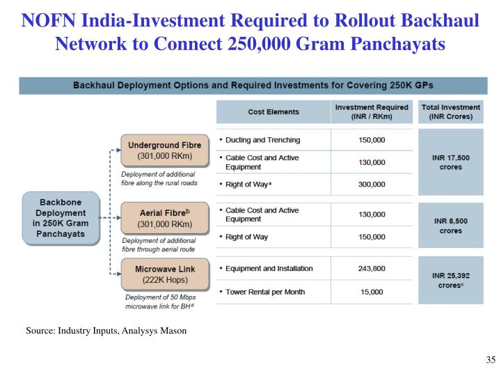 NOFN India-Investment Required to Rollout Backhaul Network to Connect 250,000 Gram Panchayats