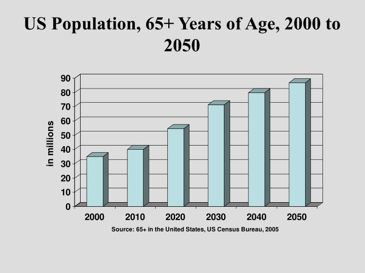 US Population, 65+ Years of Age, 2000 to 2050