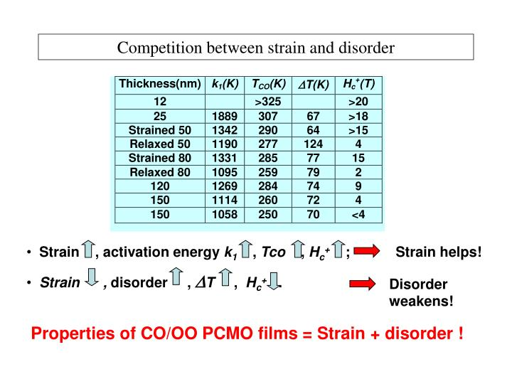 Competition between strain and disorder