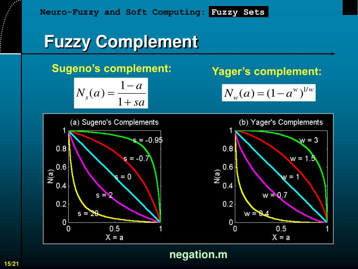 Fuzzy Complement