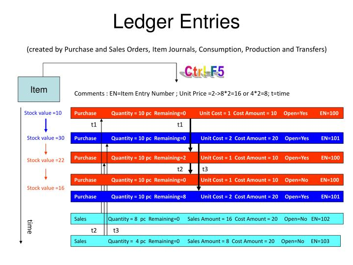 Ledger Entries