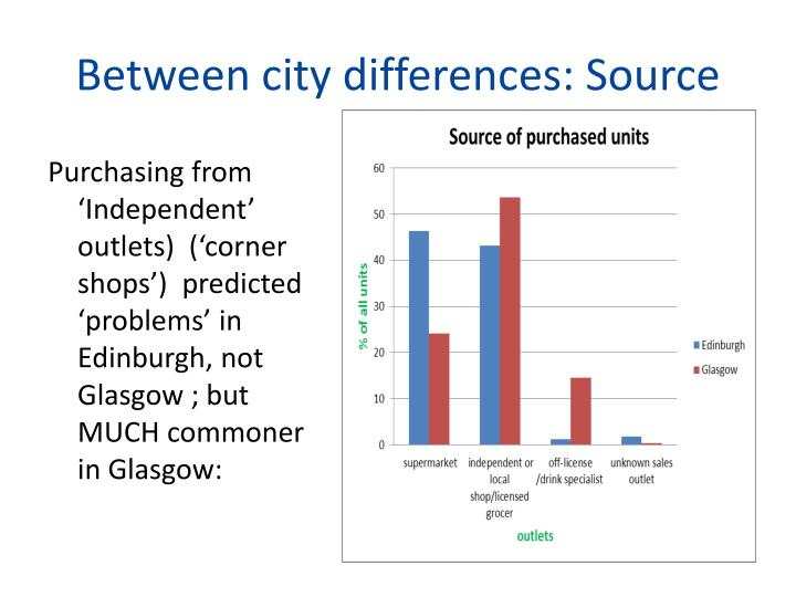 Between city differences: Source
