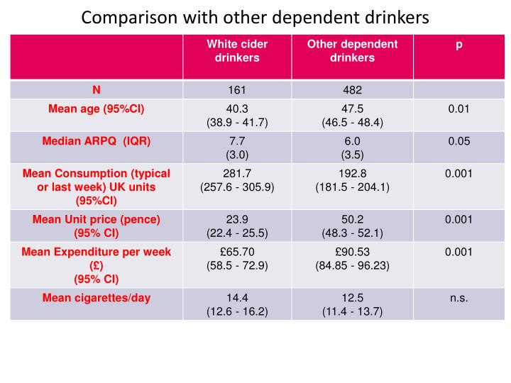 Comparison with other dependent drinkers