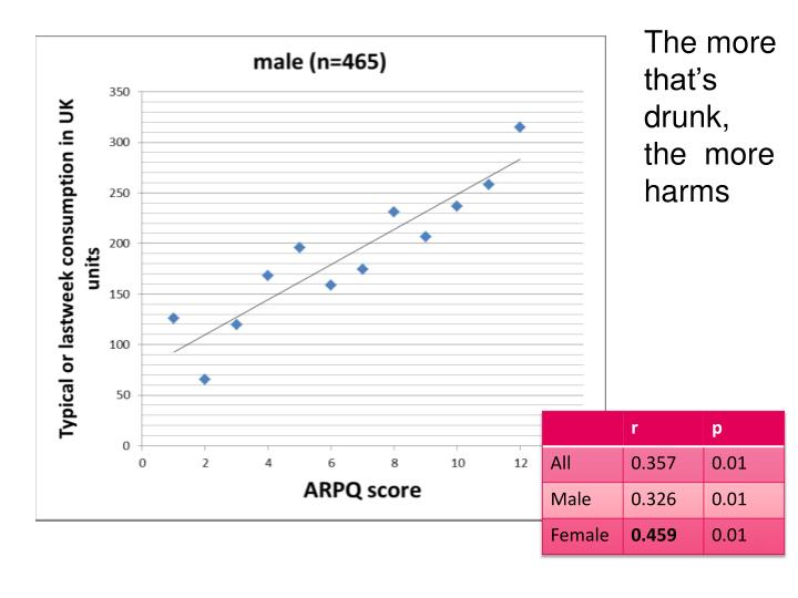 The more that's drunk, the  more harms