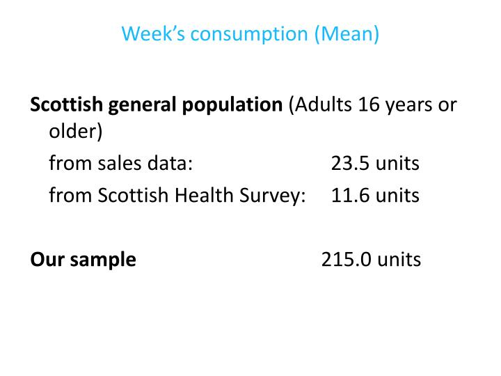 Week's consumption (Mean)