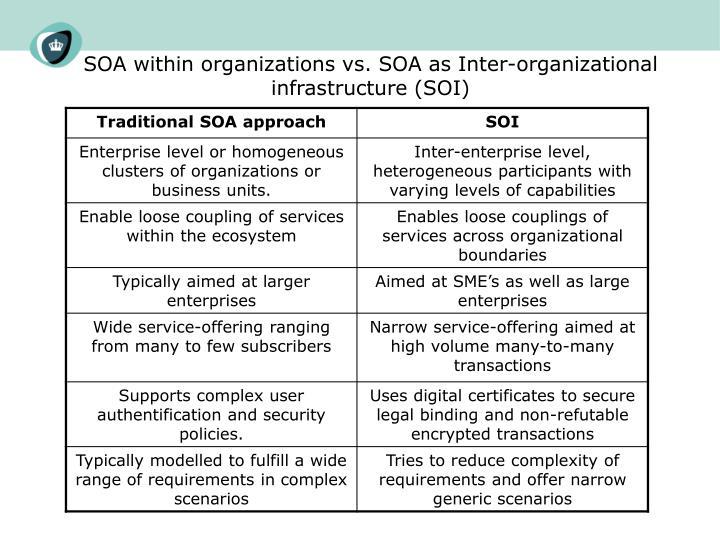 SOA within organizations vs. SOA as Inter-organizational infrastructure (SOI)