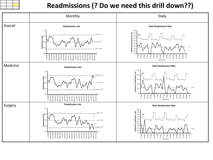 Readmissions (? Do we need this drill down??)