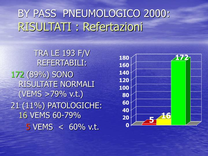 BY PASS  PNEUMOLOGICO 2000: