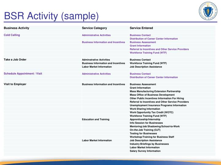 BSR Activity (sample)