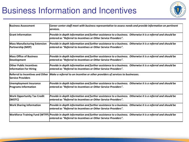 Business Information and Incentives