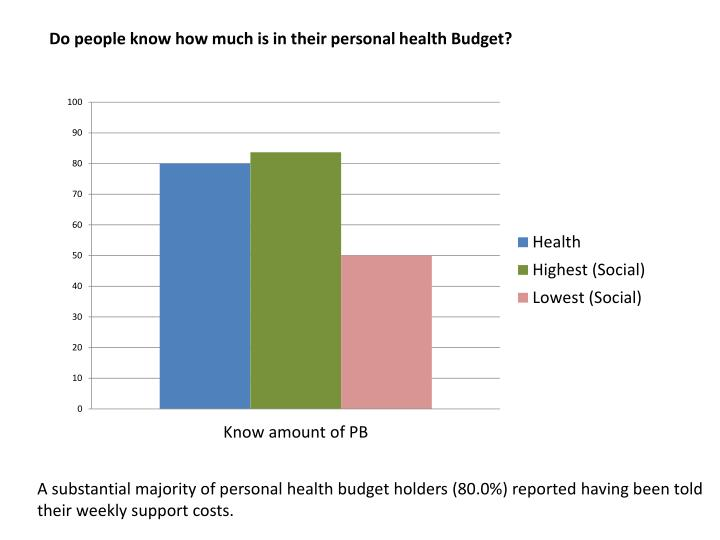 Do people know how much is in their personal health Budget?