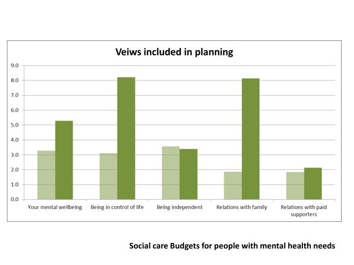 Social care Budgets for people with mental health needs