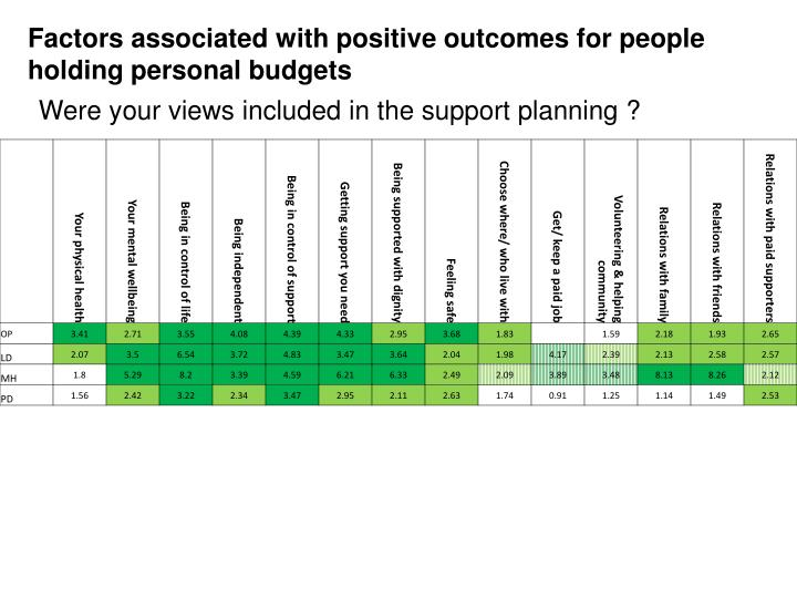 Factors associated with positive outcomes for people holding personal budgets