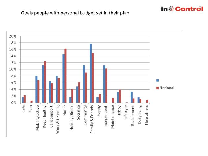 Goals people with personal budget set in their plan