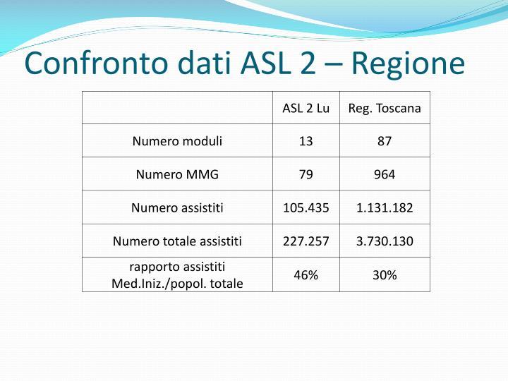 Confronto dati ASL 2 – Regione