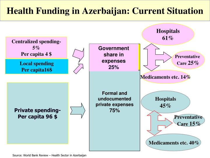 Health Funding in Azerbaijan: Current Situation