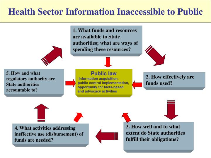 Health Sector Information Inaccessible to Public