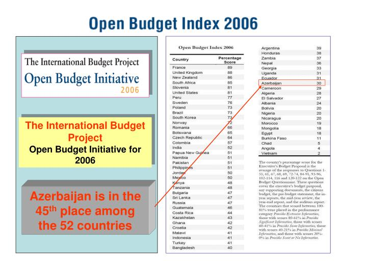 The International Budget Project