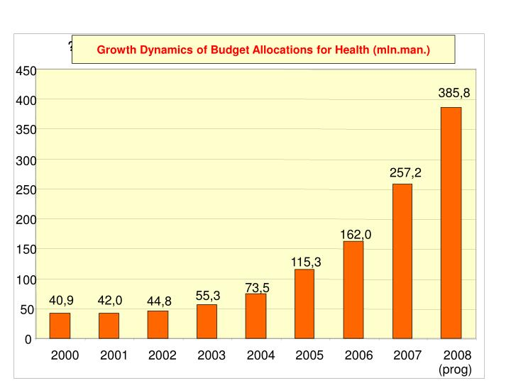 Growth Dynamics of Budget Allocations for Health