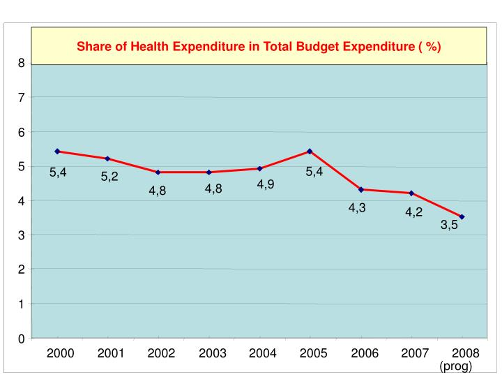 Share of Health Expenditure in Total Budget Expenditure