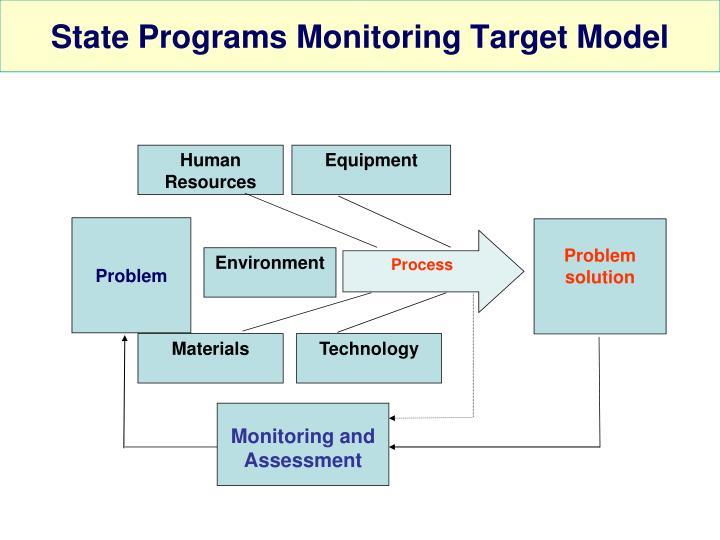 State Programs Monitoring Target Model