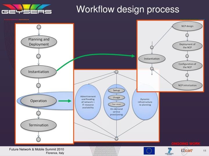 Workflow design process
