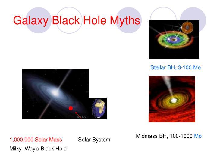 Galaxy Black Hole Myths