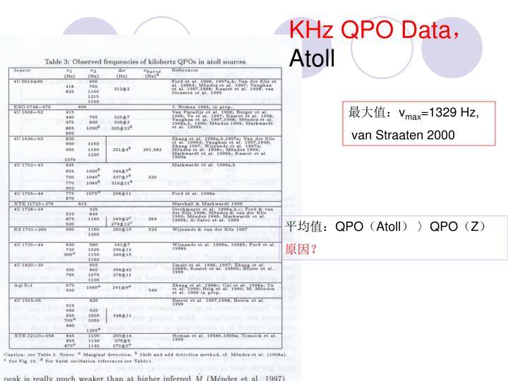 KHz QPO Data