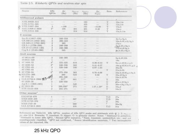 25 kHz QPO