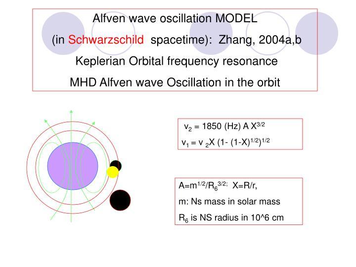 Alfven wave oscillation MODEL