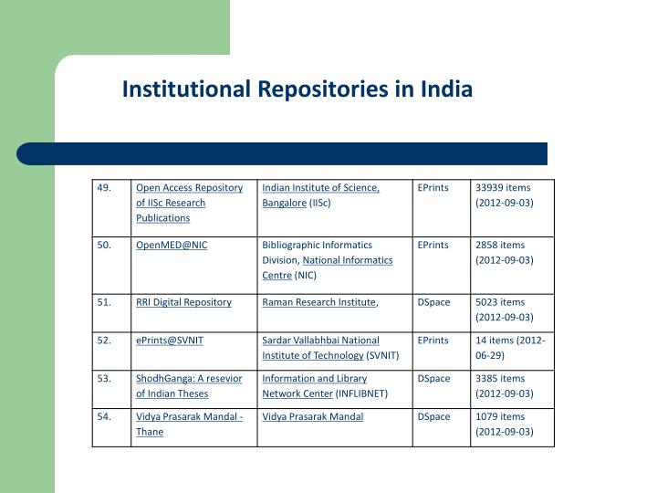 Institutional Repositories in India