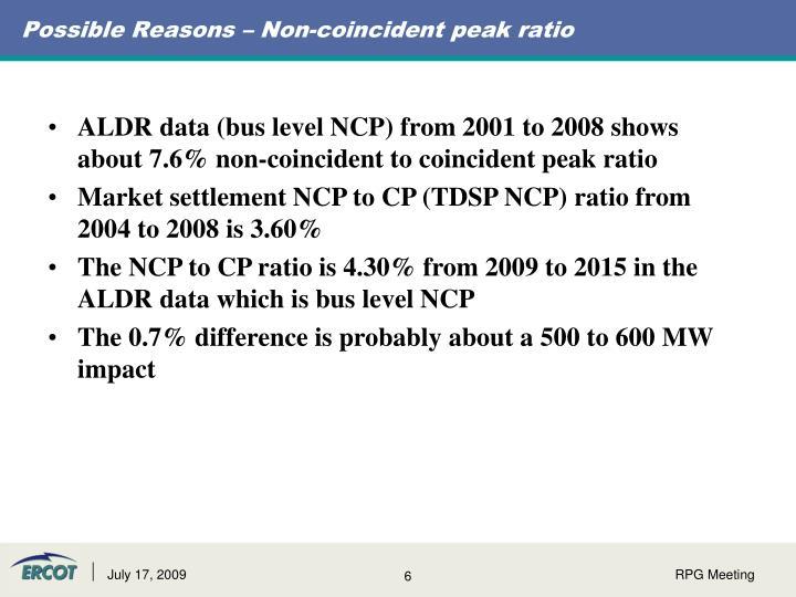 Possible Reasons – Non-coincident peak ratio