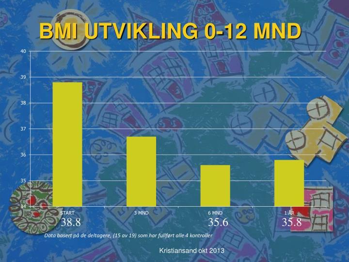 BMI UTVIKLING 0-12 MND