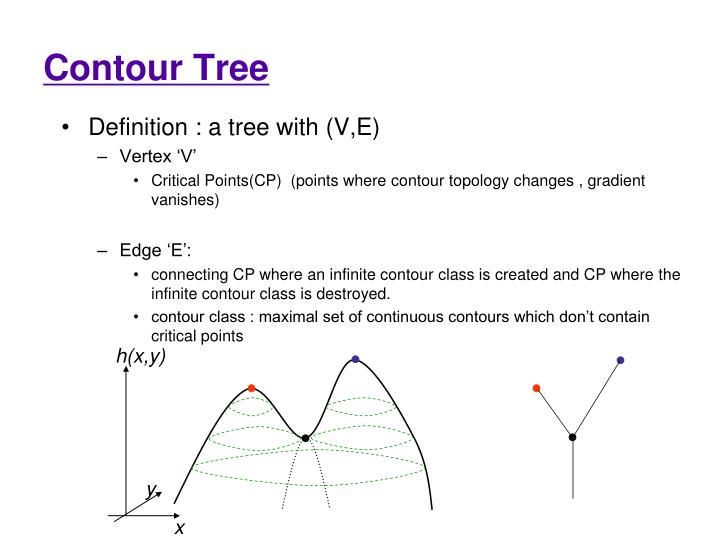Contour Tree