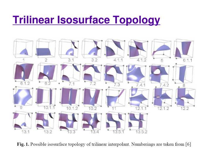 Trilinear Isosurface Topology