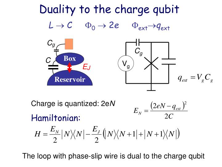 Duality to the charge qubit