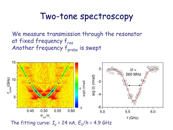 Two-tone spectroscopy