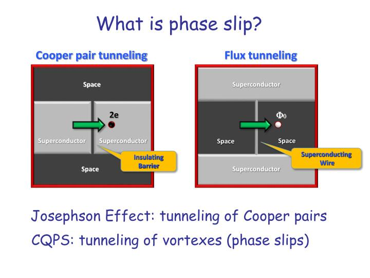 What is phase slip?