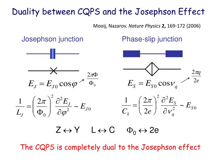 Duality between CQPS and the Josephson Effect