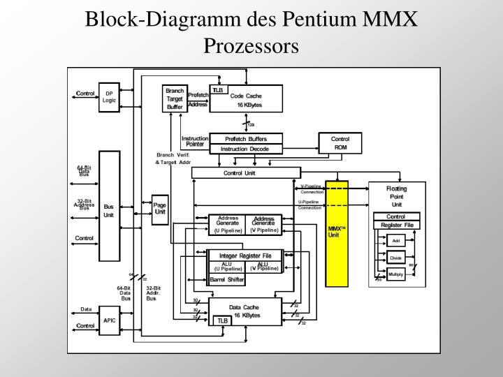 Block-Diagramm des Pentium MMX Prozessors