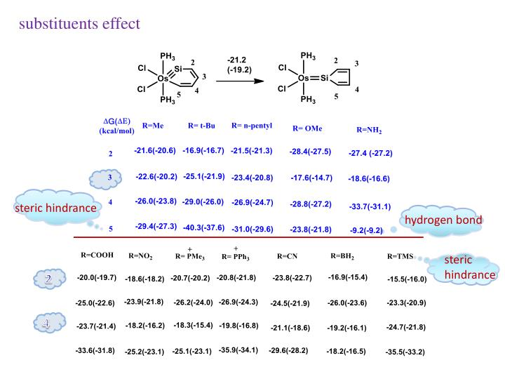 substituents effect