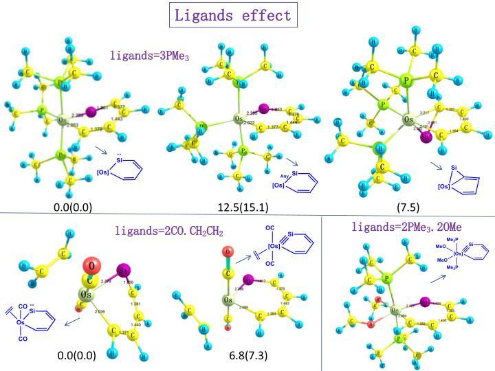 Ligands effect