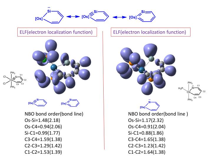 ELF(electron localization function)