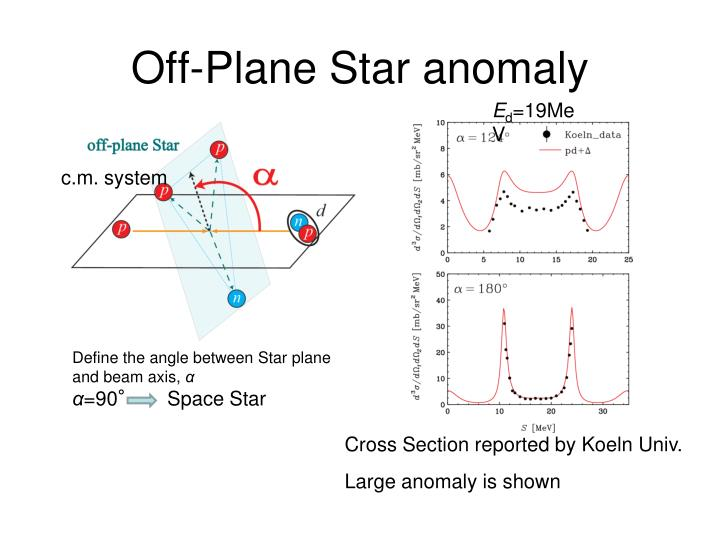 Off-Plane Star anomaly