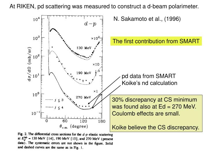 At RIKEN, pd scattering was measured to construct a d-beam polarimeter.