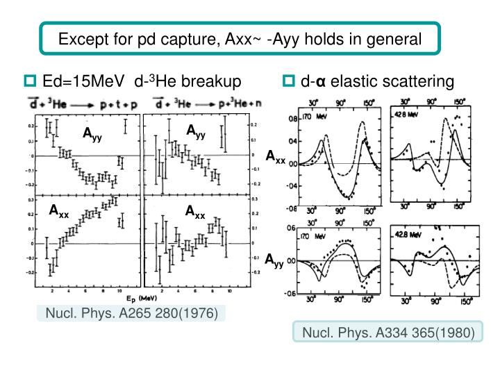 Nucl. Phys. A265 280(1976)