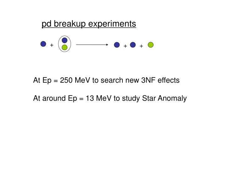 pd breakup experiments