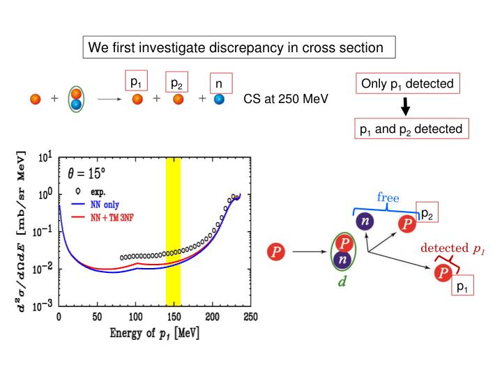 We first investigate discrepancy in cross section