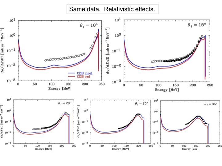 Same data.  Relativistic effects.