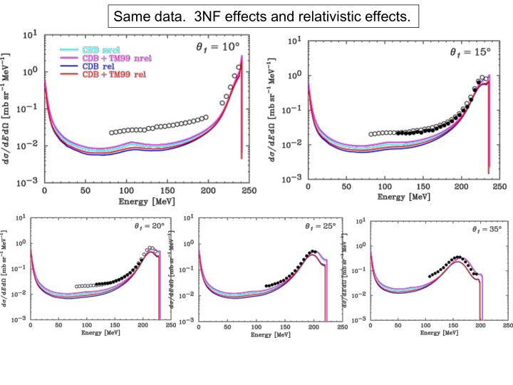 Same data.  3NF effects and relativistic effects.